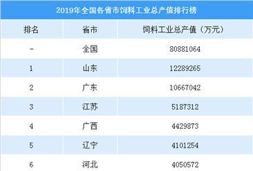 2019年全国各省市饲料工业总产值排名:山东/广东/江苏位列前三(附榜单)