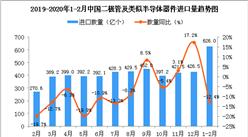 2020年1-2月中國二極管及類似半導體器件進口量同比下降12.4%