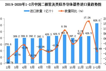 2020年1-2月中国二极管及类似半导体器件进口量同比下降12.4%