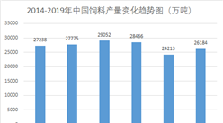 2019年中国饲料产量达2.62亿吨  较2018年略有上升(图)