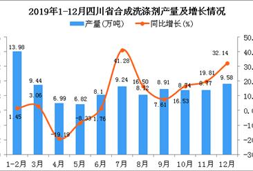 2019年四川省合成洗涤剂产量为99.29万吨 同比增长9.29%