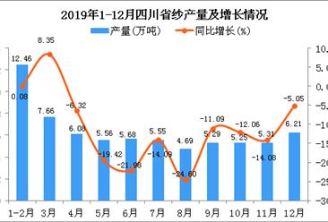 2019年四川省纱产量为67.27万吨 同比下降13.21%