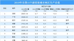 2019年15个副省级城市GDP大比拼:杭州南京宁波城市活力持续增强(图)