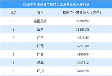 2019年全国各省市饲料工业收入排行榜:山东/广东营业收入超千亿元(附榜单)