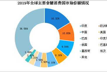 2020年全球主要国家食糖消费格局分析:中国糖消费量全球第三(图)