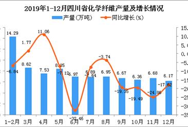 2019年四川省化学纤维产量为81.43万吨 同比下降16.16%