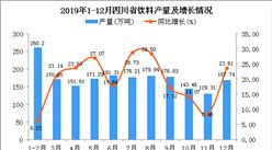 2019年四川省饮料产量为1952.59万吨 同比增长21.6%