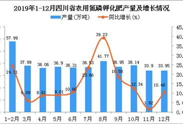 2019年四川省农用氮磷钾化肥产量为441.7万吨 同比增长19.07%