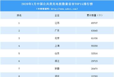 2020年1月全国31省市充电桩保有量排名:江苏超广东跃居第一(附榜单)