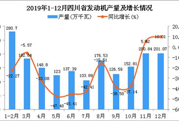 2019年四川省发动机产量为1857.43万千瓦 同比下降24.93%