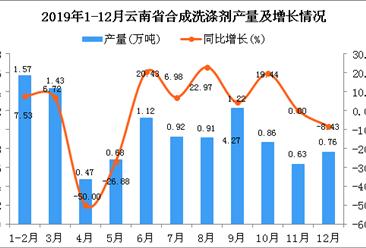 2019年云南省合成洗涤剂产量为10.58万吨 同比增长0.28%