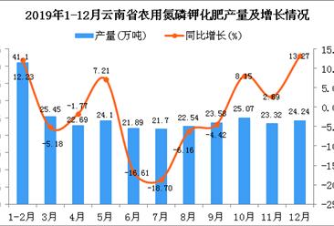 2019年云南省农用氮磷钾化肥产量为279.33万吨 同比增长0.49%