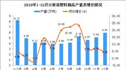 2019年云南省塑料制品产量同比增长9.95%