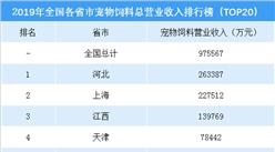 2019年中国各省市宠物饲料收入排行榜(TOP20)