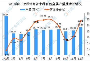 2019年云南省十种有色金属产量及增长情况分析