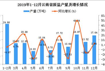 2019年云南省原盐产量为154.93万吨 同比下降0.11%