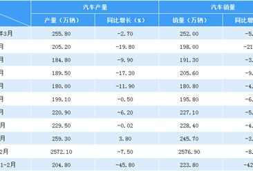 2020年2月中國汽車市場產銷量情況分析:產銷大幅下滑(附圖表)