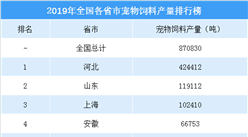 2019年全国各省市宠物饲料产量排行榜:河北为宠物饲料生产第一大省