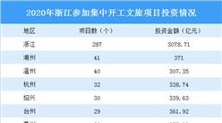 2020年浙江重大文旅项目介绍:看看有没有你喜欢的?(图)