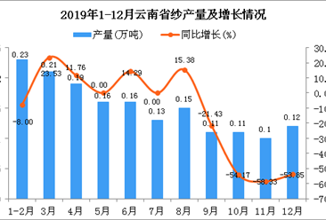 2019年云南省纱产量及增长情况分析