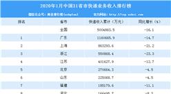 2020年1月全国快递收入31省市排行榜:广东第一 116.07亿元(附排名)