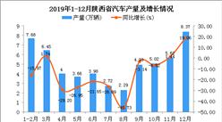 2019年陕西省汽车产量为54.7万辆 同比下降11.99%