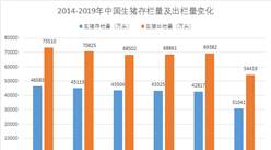 """農業部發文嚴厲打擊""""炒豬""""行為   2020年我國生豬生產逐步恢復(圖)"""
