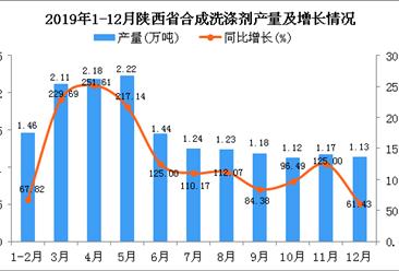 2019年陕西省合成洗涤剂产量同比增长149.36%