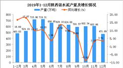 2019年陕西省水泥产量同比增长7.33%