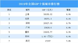 2019年全国GDP十强城市排行榜:武汉成都你追我赶(图)