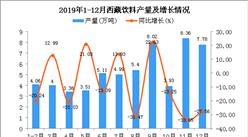 2019年西藏饮料产量为58.59万吨 同比下降14.32%