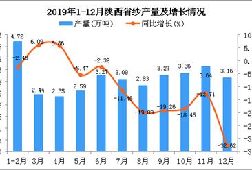 2019年陕西省纱产量为31.85万吨 同比下降19.37%