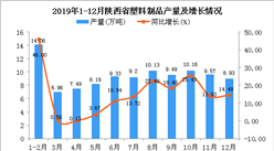 2019年陕西省塑料制品产量及增长情况分析