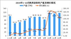 2019年陕西省饮料产量为1386.83万吨 同比增长97.2%