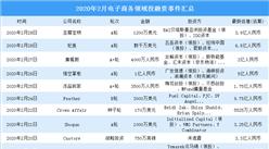 2020年2月电子商务领域投融资情况分析:投融资金额环比减少29.4%(附完整名单)