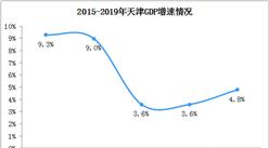 2019年天津统计公报:GDP总量14104亿 常住人口增加2.23万(附图表)