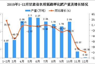 2019年甘肃省农用氮磷钾化肥产量为17.04万吨 同比下降25.72%