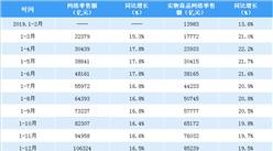 2020年1-2月全国网络零售额数据分析:网络零售额同比下降3%(附图表)