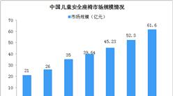 儿童安全座椅超20%不合格 中国儿童安全座椅行业现状如何?(图)