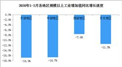 2020年1-2月工业增加值同比下降13.5%(附解读)