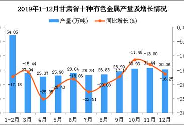 2019年甘肃省十种有色金属产量同比下降19.55%