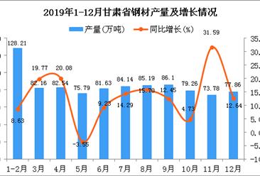 2019年甘肃省钢材产量同比增长12.4%