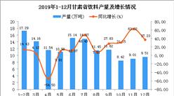 2019年甘肃省饮料产量及增长情况分析