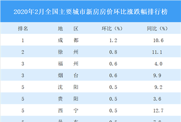 2月新房房价涨跌排行榜:成都领涨全国 武汉等19城零成交(图)