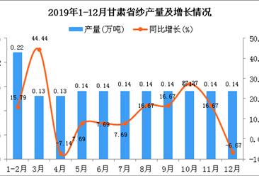 2019年甘肃省纱产量为1.59万吨 同比增长11.19%