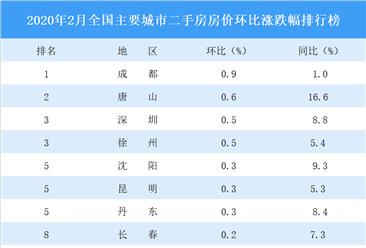 2月二手房房价涨跌排行榜:27城房价下跌 24城房价零成交(图)
