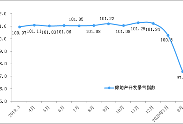 2020年1-2月份全国房地产开发经营和销售情况(附图表)