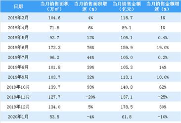 2020年2月富力地产销售简报:销售额同比下降59%(附图表)
