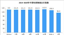 2020年2月中国电商物流运行指数96.6点(附全国电商开发区一览)