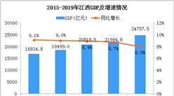 2019年江西统计公报:GDP总量24758亿 常住人口增加18.6万(附图表)
